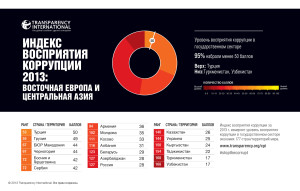 CPI2013_EasternEuropeandCentralAsia_russian_embargoed-3-Dec